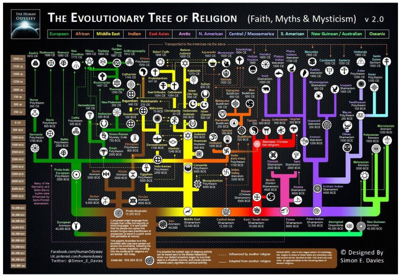 evolutionary-tree-religion-2.0